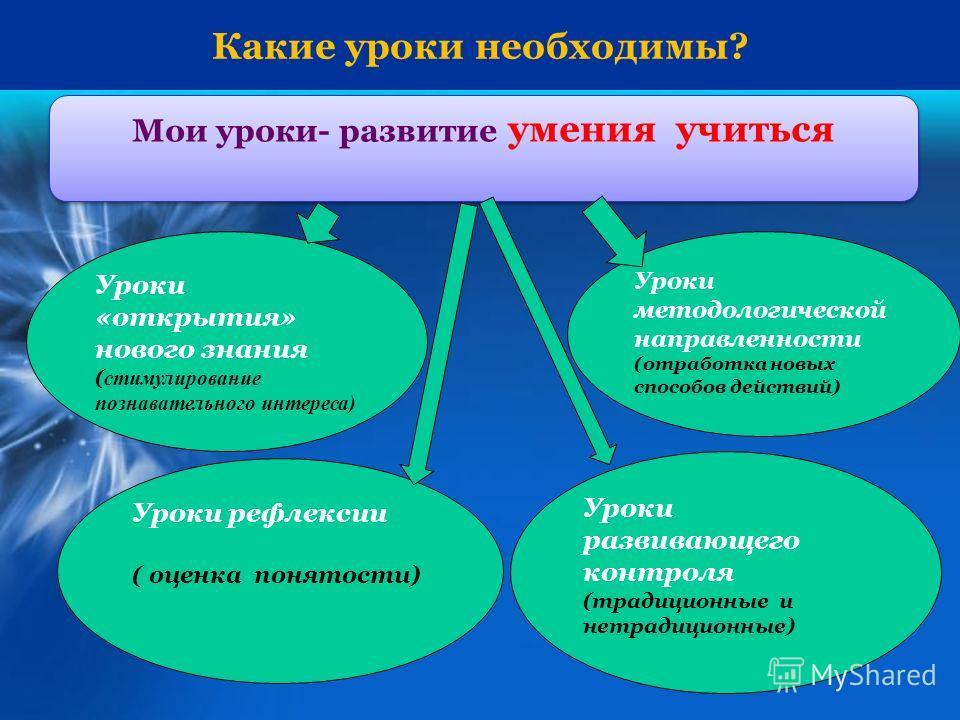Какие уроки необходимы? Мои уроки- развитие умения учиться Уроки «открытия» нового знания ( стимулирование познавательного интереса) Уроки методологической направленности (отработка новых способов действий) Уроки развивающего контроля (традиционные и
