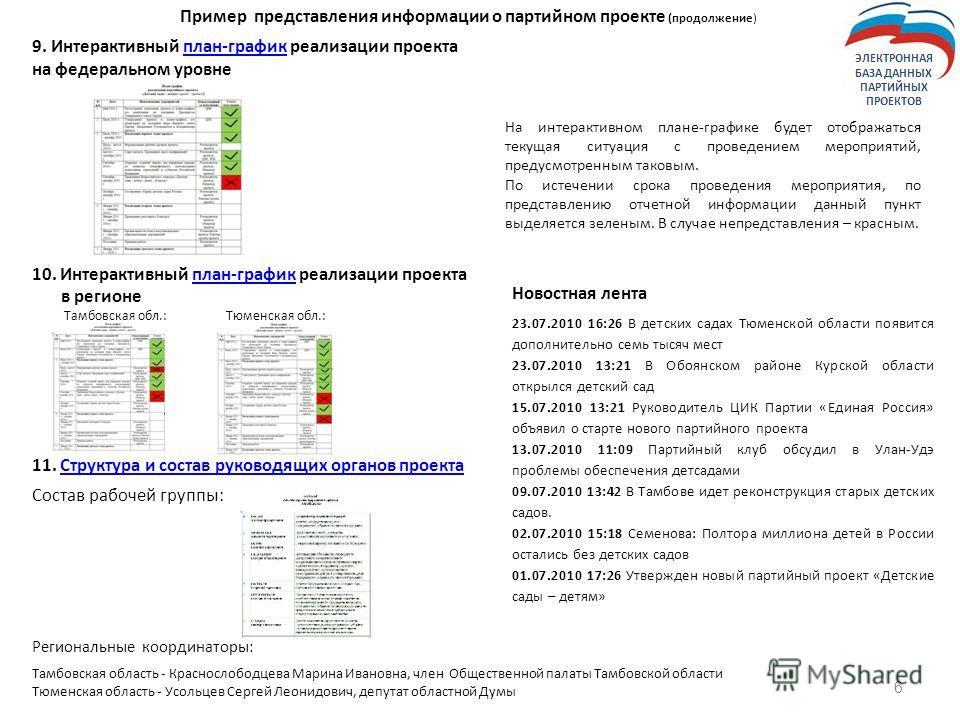 6 Пример представления информации о партийном проекте (продолжение) 9. Интерактивный план-график реализации проектаплан-график на федеральном уровне 10. Интерактивный план-график реализации проектаплан-график в регионе Тамбовская обл.: Тюменская обл.