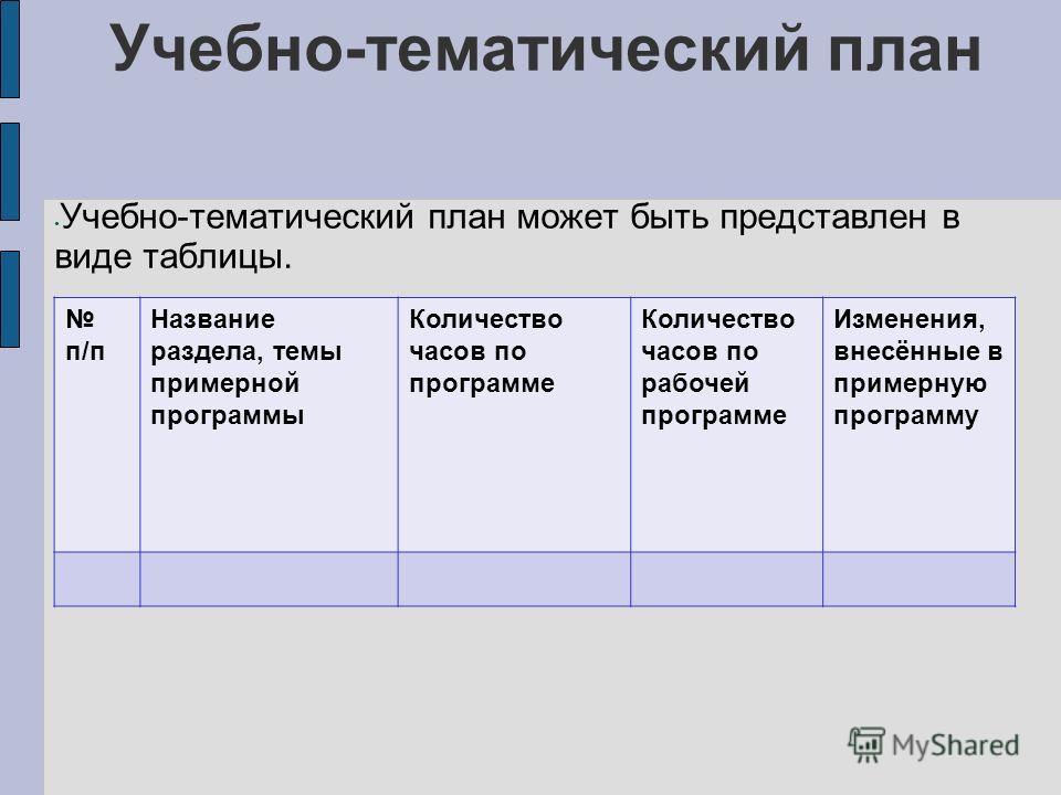 Учебно-тематический план Учебно-тематический план может быть представлен в виде таблицы. п/п Название раздела, темы примерной программы Количество часов по программе Количество часов по рабочей программе Изменения, внесённые в примерную программу