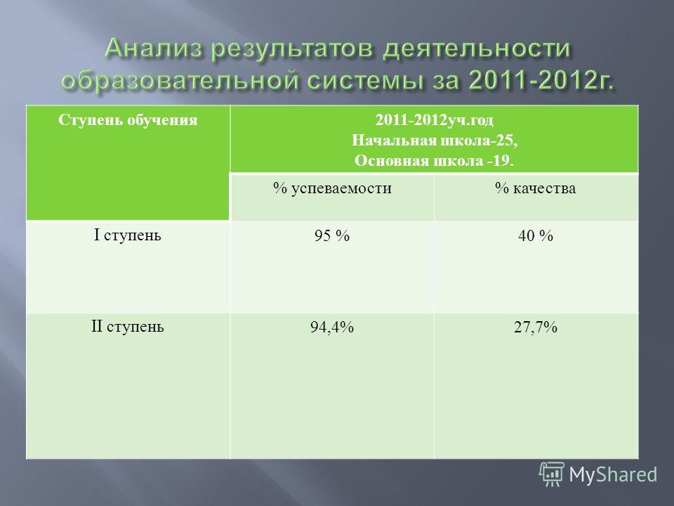 Ступень обучения 2011-2012 уч. год Начальная школа -25, Основная школа -19. % успеваемости % качества I ступень 95 %40 % II ступень 94,4%27,7%