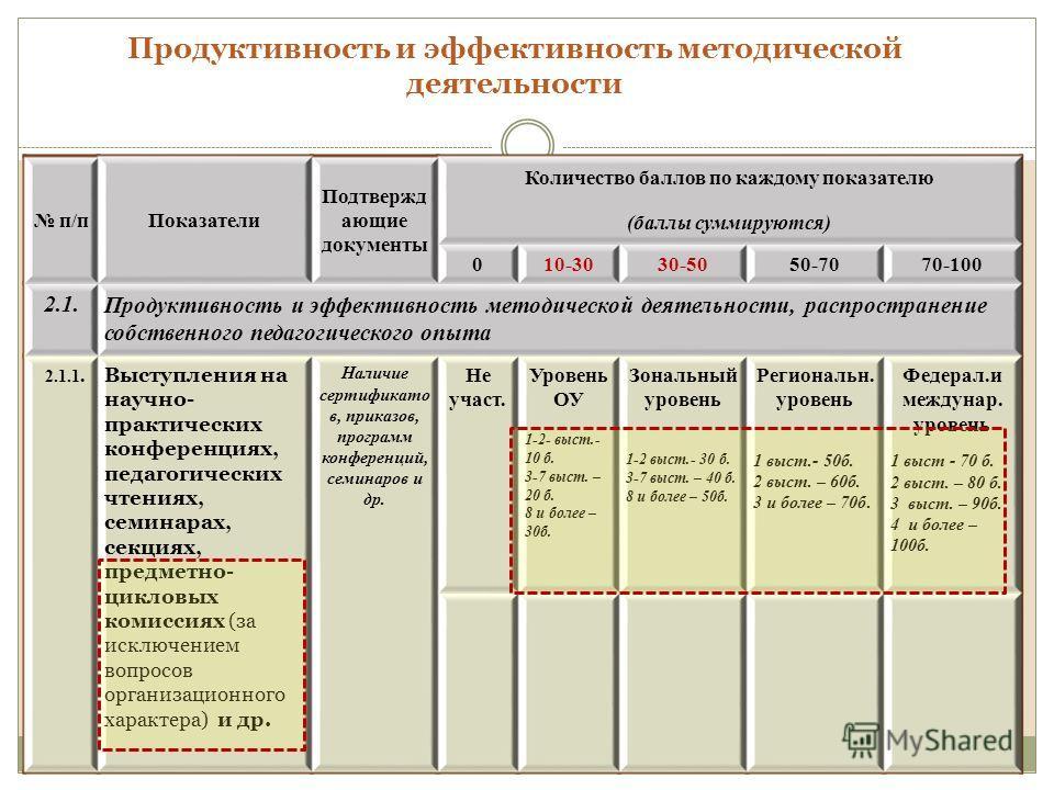 Продуктивность и эффективность методической деятельности п/пПоказатели Подтвержд ающие документы Количество баллов по каждому показателю (баллы суммируются) 010-3030-5050-7070-100 2.1.Продуктивность и эффективность методической деятельности, распрост