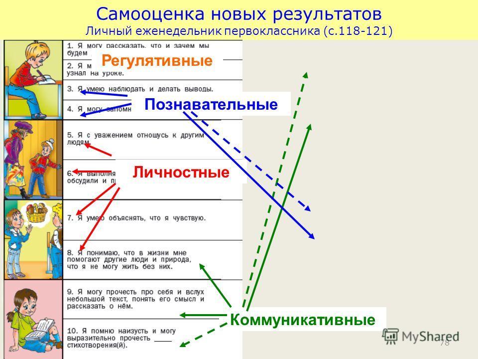 78 Самооценка новых результатов Личный еженедельник первоклассника (с.118-121) Регулятивные Личностные Коммуникативные Познавательные