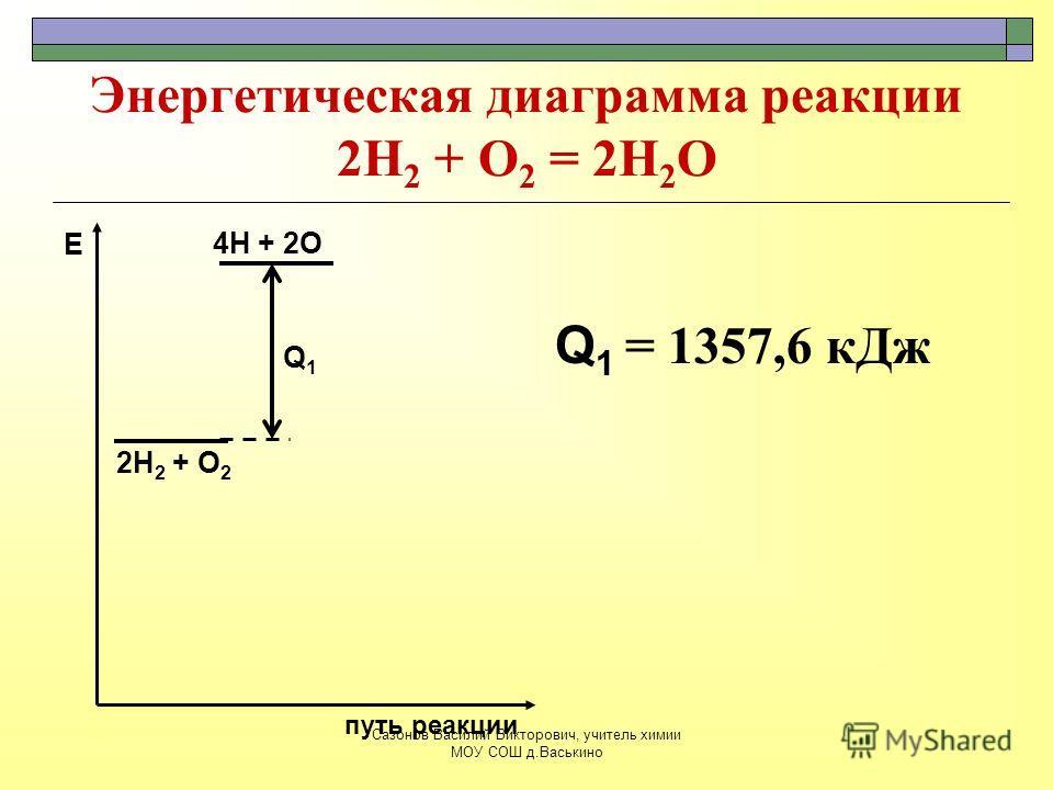 Энергетическая диаграмма реакции 2Н 2 + О 2 = 2Н 2 О 2Н 2 + О 2 путь реакции Е 4Н + 2О Q1Q1 Q 1 = 1357,6 кДж Сазонов Василий Викторович, учитель химии МОУ СОШ д.Васькино