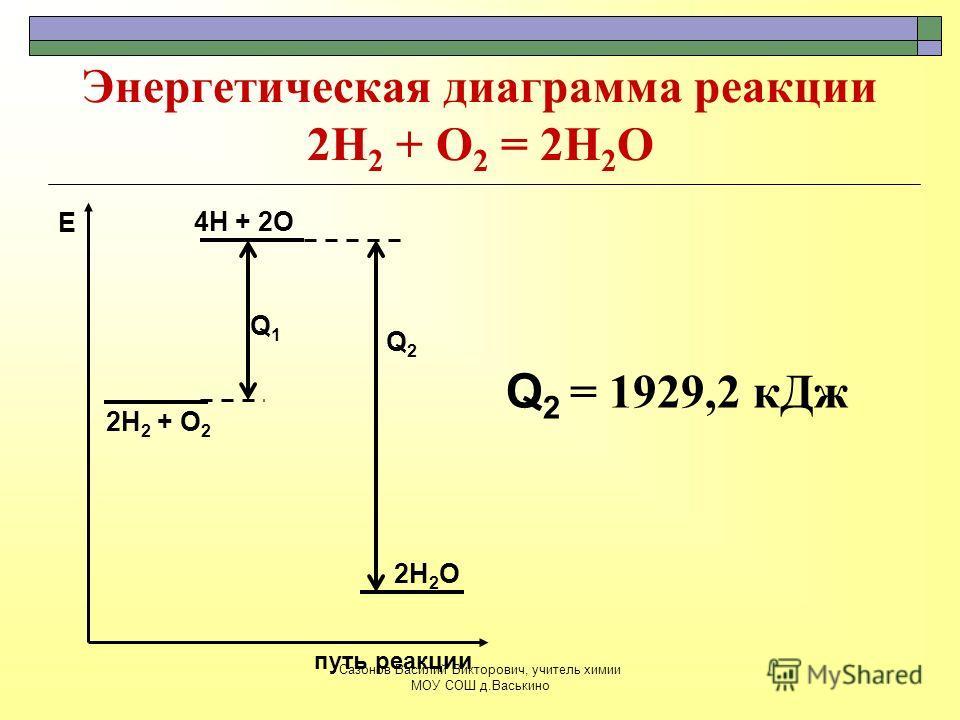 Энергетическая диаграмма реакции 2Н 2 + О 2 = 2Н 2 О 2Н 2 + О 2 путь реакции Е 4Н + 2О 2Н 2 О Q1Q1 Q 2 = 1929,2 кДж Q2Q2 Сазонов Василий Викторович, учитель химии МОУ СОШ д.Васькино