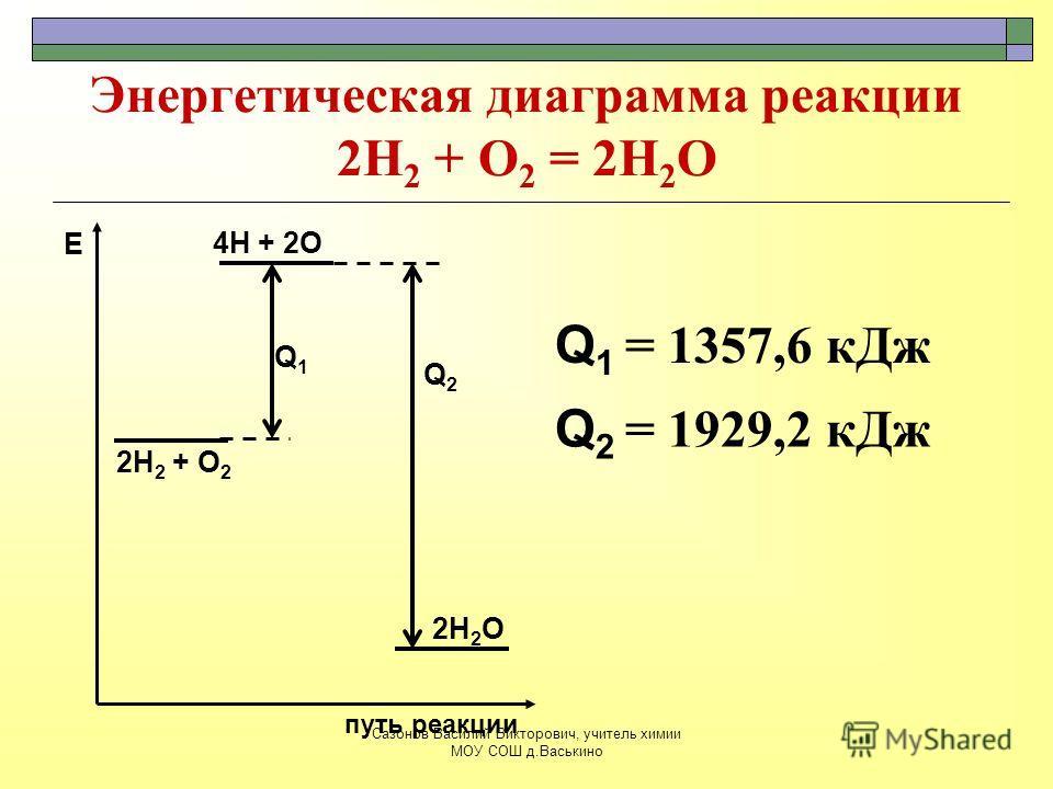 Энергетическая диаграмма реакции 2Н 2 + О 2 = 2Н 2 О 2Н 2 + О 2 путь реакции Е 4Н + 2О 2Н 2 О Q1Q1 Q 2 = 1929,2 кДж Q2Q2 Q 1 = 1357,6 кДж Сазонов Василий Викторович, учитель химии МОУ СОШ д.Васькино