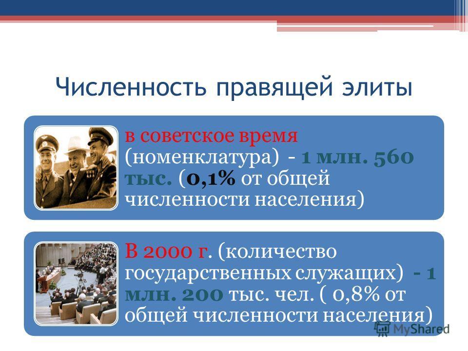 Численность правящей элиты в советское время (номенклатура) - 1 млн. 560 тыс. (0,1% от общей численности населения) В 2000 г. (количество государственных служащих) - 1 млн. 200 тыс. чел. ( 0,8% от общей численности населения)