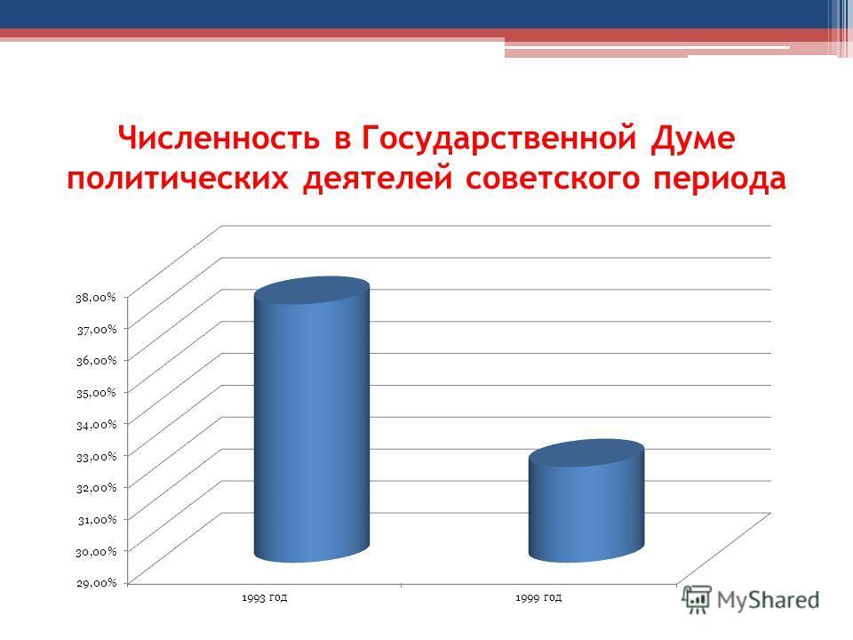 Численность в Государственной Думе политических деятелей советского периода