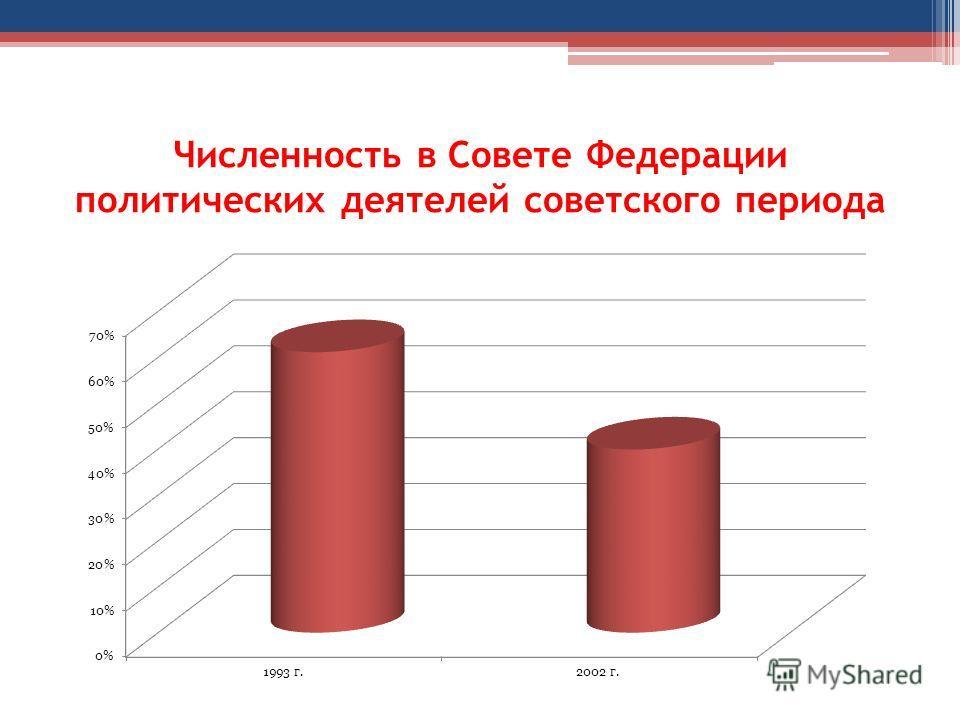 Численность в Совете Федерации политических деятелей советского периода