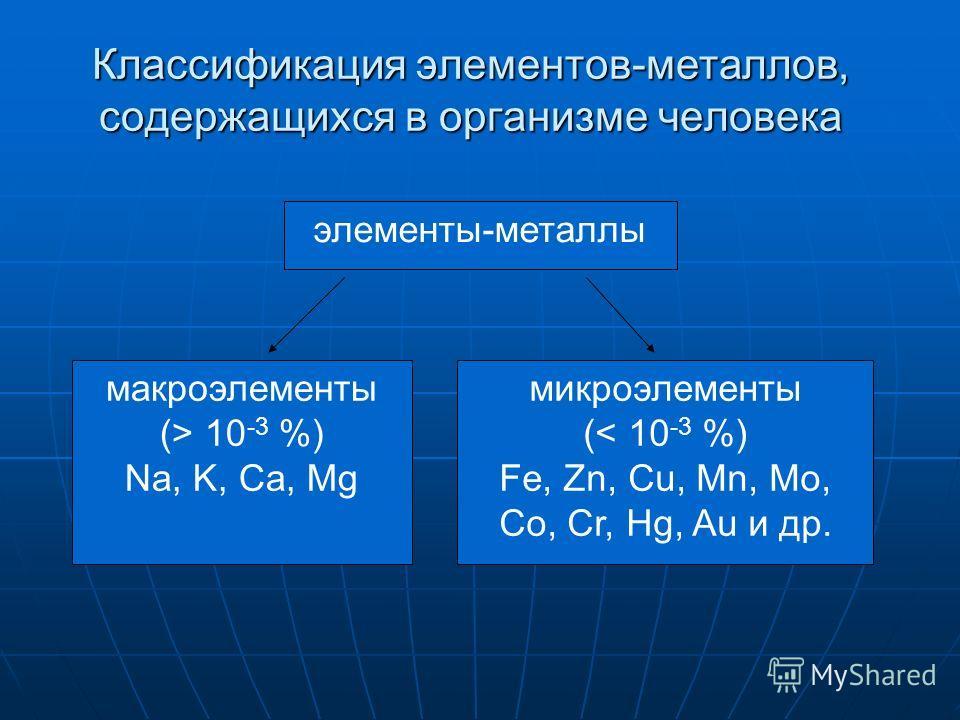 элементы-металлы макроэлементы (> 10 -3 %) Na, K, Ca, Mg микроэлементы (< 10 -3 %) Fe, Zn, Cu, Mn, Mo, Co, Cr, Hg, Au и др. Классификация элементов-металлов, содержащихся в организме человека