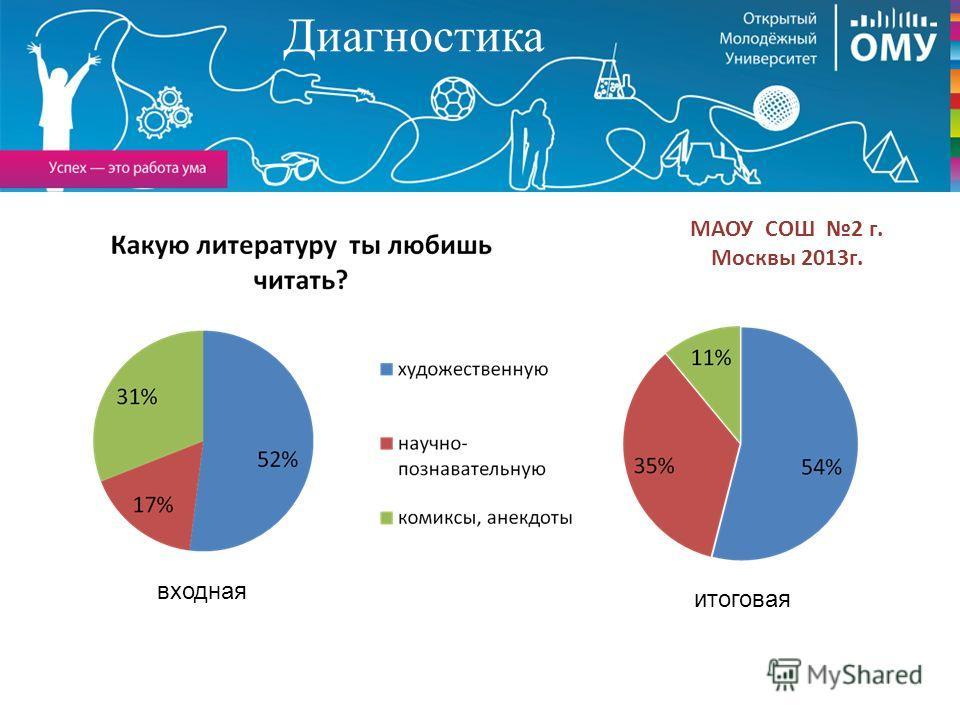 Диагностика МАОУ СОШ 2 г. Москвы 2013г. входная итоговая