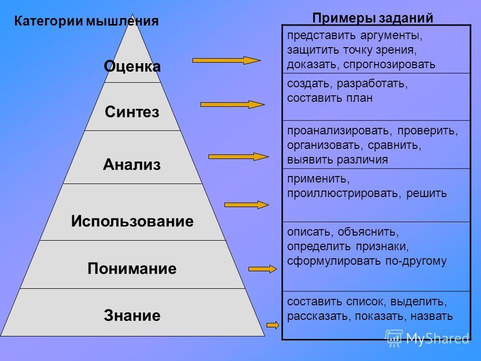Оценка Синтез Анализ Использование Понимание Знание Мышление высокого уровня Схема, которая помогает соотнести вопросы с определенной категорией В «основании пирамиды» находятся знания