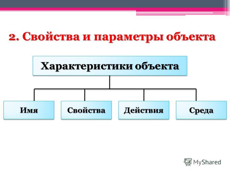 2. Свойства и параметры объекта Характеристики объекта ИмяИмяСвойстваСвойстваДействияДействияСредаСреда
