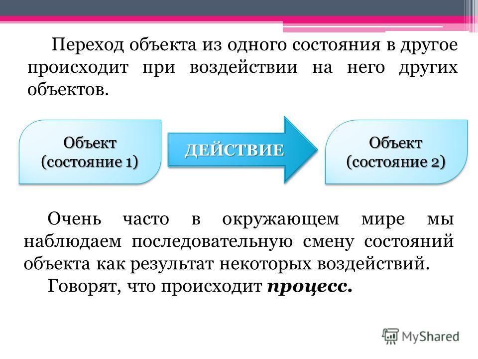 Объект (состояние 1) Объект Объект (состояние 2) Объект ДЕЙСТВИЕДЕЙСТВИЕ Переход объекта из одного состояния в другое происходит при воздействии на него других объектов. Очень часто в окружающем мире мы наблюдаем последовательную смену состояний объе