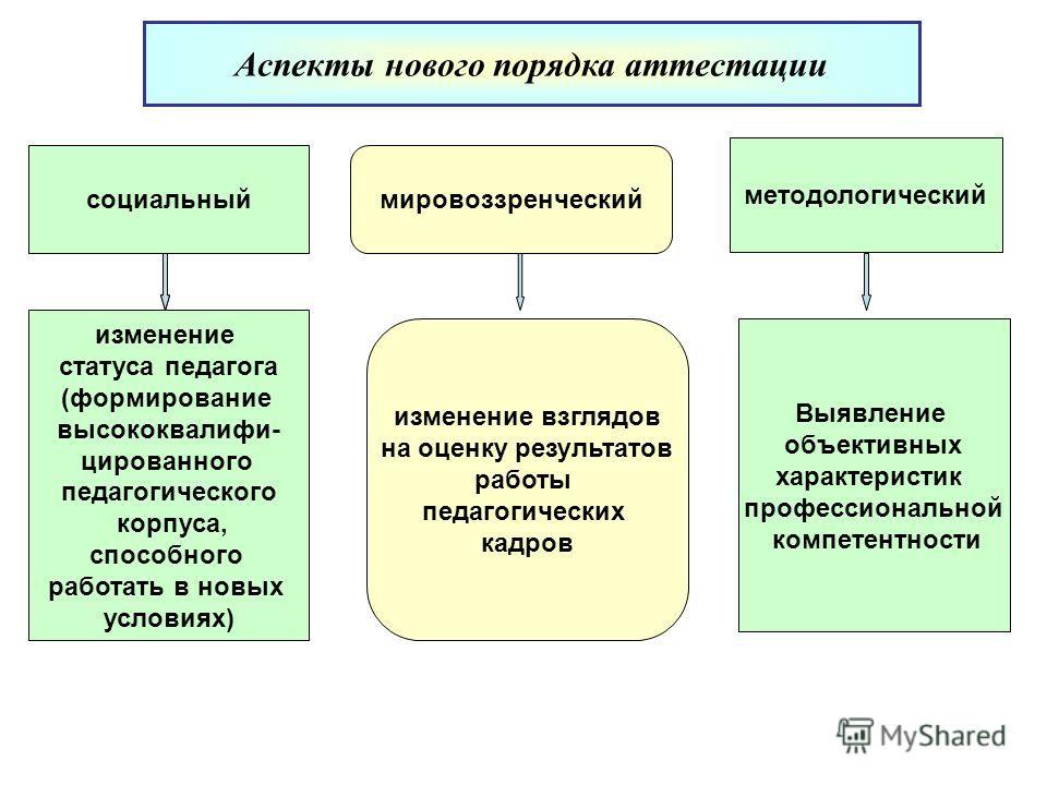методологический Аспекты нового порядка аттестации мировоззренческийсоциальный изменение статуса педагога (формирование высококвалифи- цированного педагогического корпуса, способного работать в новых условиях) изменение взглядов на оценку результатов