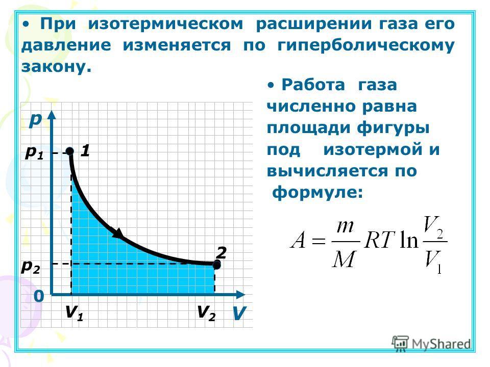 При изотермическом расширении газа его давление изменяется по гиперболическому закону. Работа газа численно равна площади фигуры под изотермой и вычисляется по формуле: p 0 р1р1 р2р2 V1V1 V2V2 V 1 2.