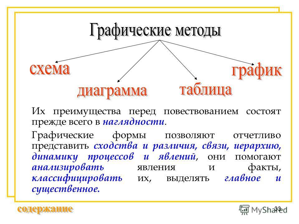 33 Их преимущества перед повествованием состоят прежде всего в наглядности. Графические формы позволяют отчетливо представить сходства и различия, связи, иерархию, динамику процессов и явлений, они помогают анализировать явления и факты, классифициро