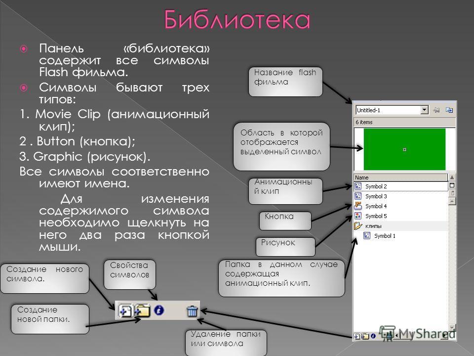 Панель «библиотека» содержит все символы Flash фильма. Символы бывают трех типов: 1. Movie Clip (анимационный клип); 2. Button (кнопка); 3. Graphic (рисунок). Все символы соответственно имеют имена. Для изменения содержимого символа необходимо щелкну