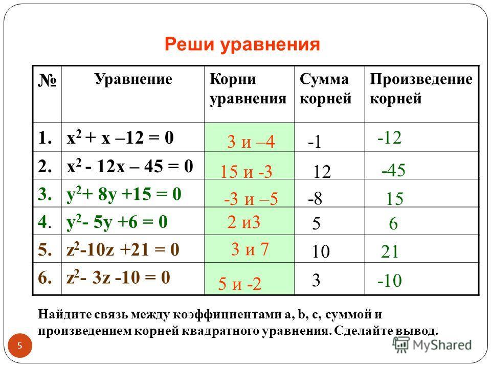 Реши уравнения УравнениеКорни уравнения Сумма корней Произведение корней 1.х 2 + х –12 = 0 2.х 2 - 12х – 45 = 0 3.у 2 + 8у +15 = 0 4.4.у 2 - 5у +6 = 0 5.z 2 -10z +21 = 0 6.z 2 - 3z -10 = 0 3 и –4 15 и -3 -3 и –5 3 и 7 2 и3 5 и -2 12 -45 -8 15 56 1021