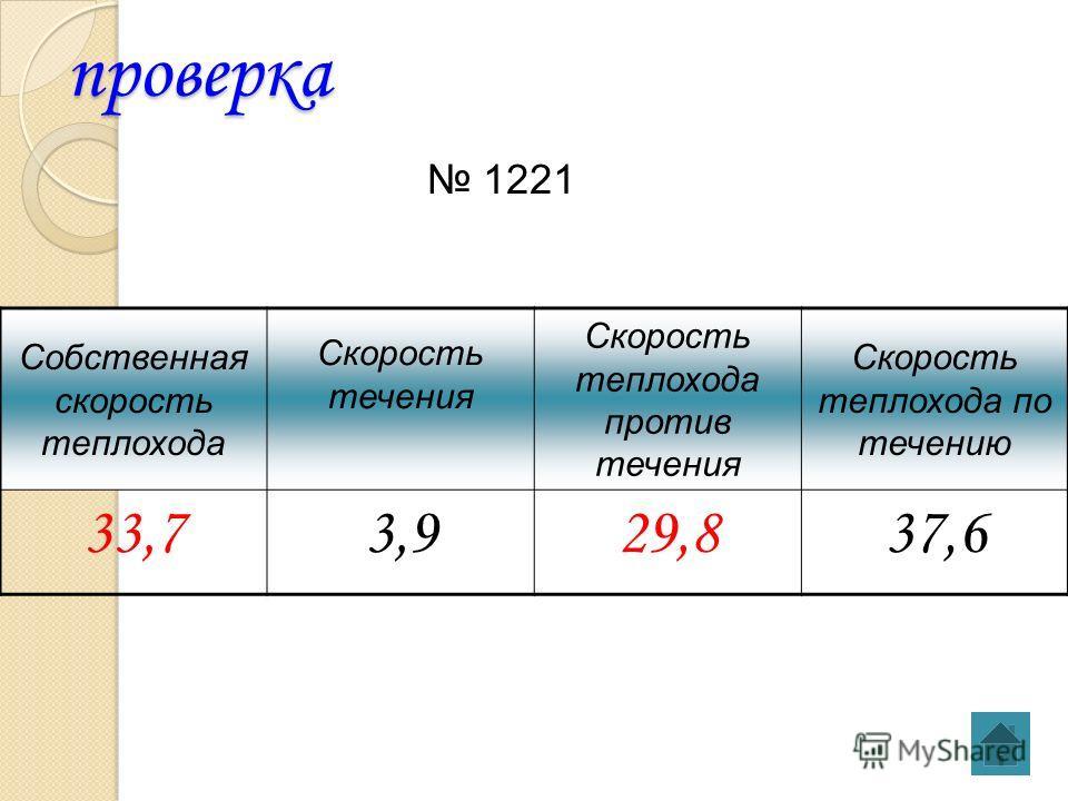 проверка Собственная скорость теплохода Скорость течения Скорость теплохода против течения Скорость теплохода по течению 33,73,929,837,6 1221