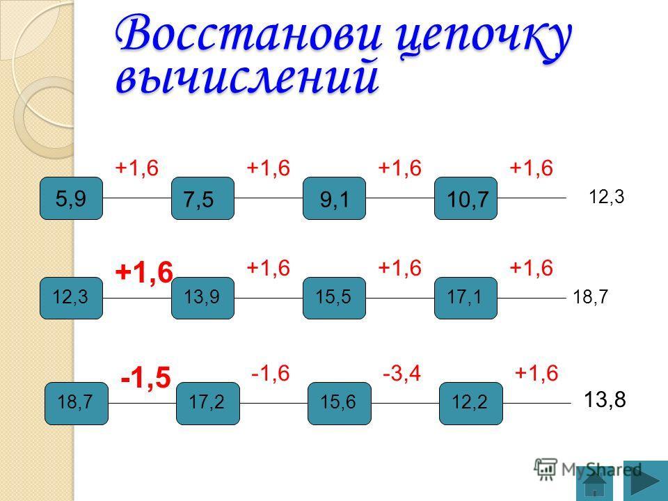 Восстанови цепочку вычислений 5,9 +1,6 -1,5 -1,6-3,4+1,6 7,59,110,7 12,313,915,517,1 18,717,215,612,2 13,8 12,3 18,7