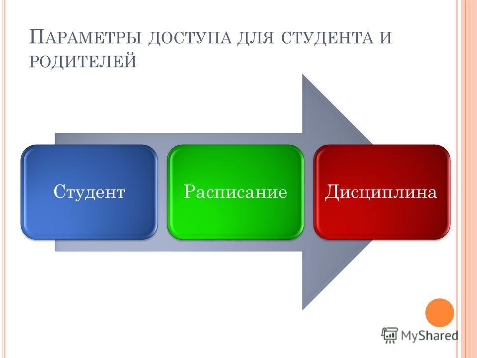 П АРАМЕТРЫ ДОСТУПА ДЛЯ СТУДЕНТА И РОДИТЕЛЕЙ СтудентРасписаниеДисциплина