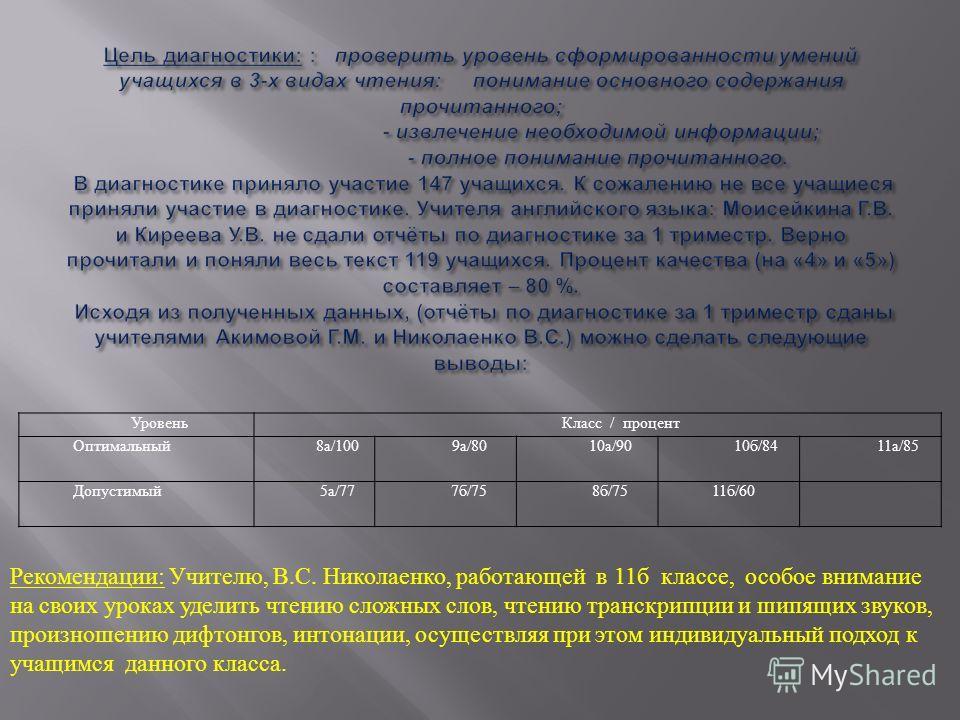 УровеньКласс / процент Оптимальный8а/1009а/8010а/90 10б/84 11а/85 Допустимый5а/777б/758б/7511б/60 Рекомендации : Учителю, В. С. Николаенко, работающей в 11 б классе, особое внимание на своих уроках уделить чтению сложных слов, чтению транскрипции и ш