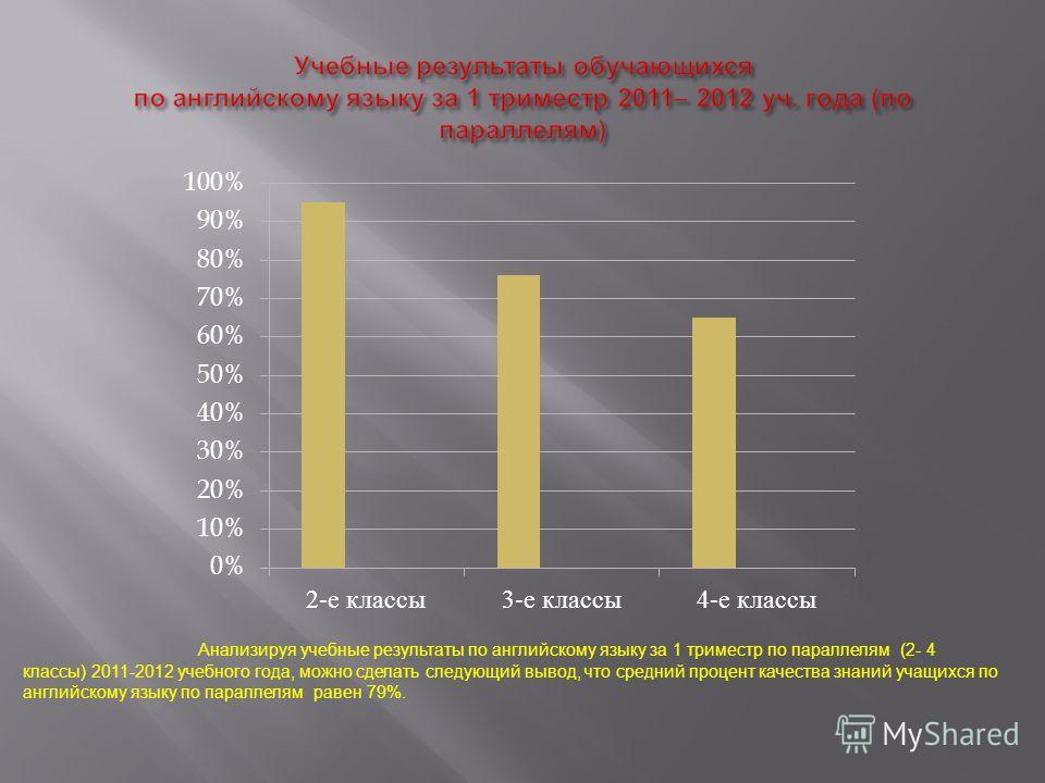 Анализируя учебные результаты по английскому языку за 1 триместр по параллелям (2- 4 классы) 2011-2012 учебного года, можно сделать следующий вывод, что средний процент качества знаний учащихся по английскому языку по параллелям равен 79%.