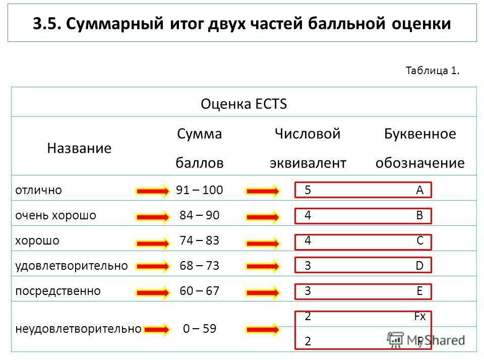 3.5. Суммарный итог двух частей балльной оценки Оценка ECTS Название Сумма баллов Числовой эквивалент Буквенное обозначение отлично91 – 1005A очень хорошо84 – 904B хорошо74 – 834С удовлетворительно68 – 733D посредственно60 – 673E неудовлетворительно0