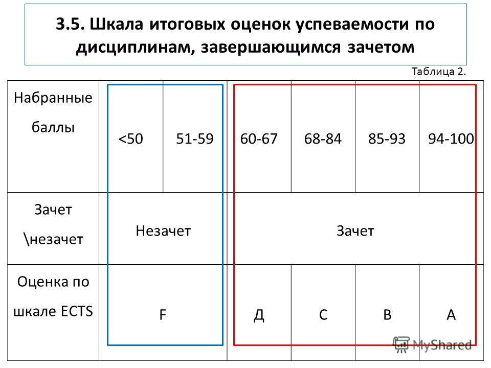 3.5. Шкала итоговых оценок успеваемости по дисциплинам, завершающимся зачетом Набранные баллы