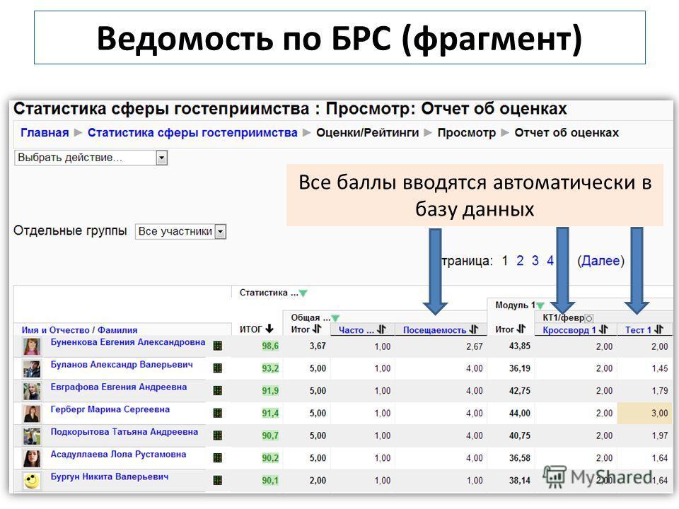Ведомость по БРС (фрагмент) Все баллы вводятся автоматически в базу данных