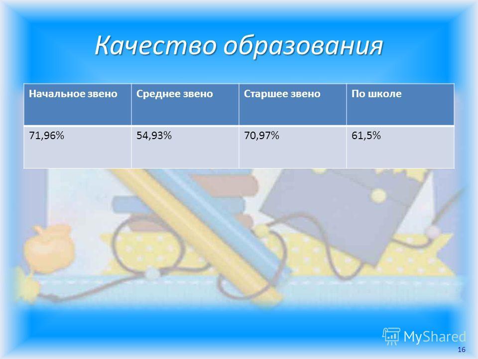 Качество образования Начальное звеноСреднее звеноСтаршее звеноПо школе 71,96%54,93%70,97%61,5% 16