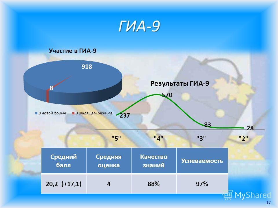 ГИА-9 Средний балл Средняя оценка Качество знаний Успеваемость 20,2 (+17,1)488%97% 17