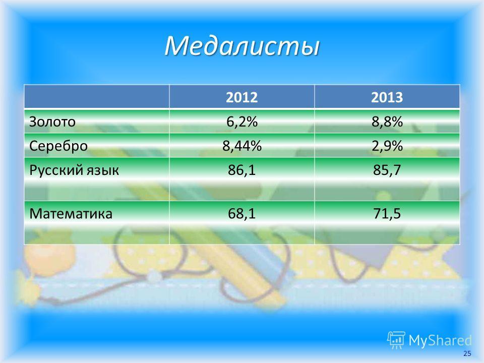 Медалисты 20122013 Золото6,2%8,8% Серебро8,44%2,9% Русский язык86,185,7 Математика68,171,5 25