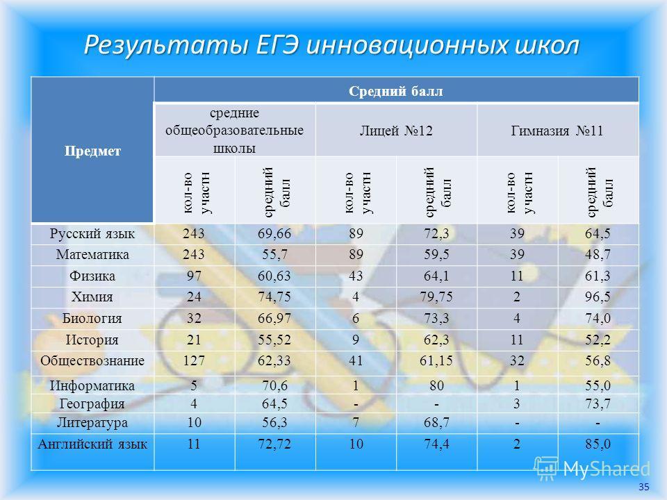 Результаты ЕГЭ инновационных школ Предмет Средний балл средние общеобразовательные школы Лицей 12Гимназия 11 кол-во участн средний балл кол-во участн средний балл кол-во участн средний балл Русский язык24369,668972,33964,5 Математика24355,78959,53948