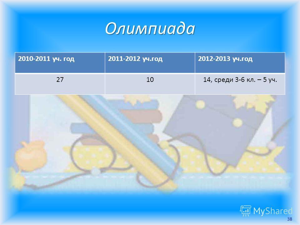 Олимпиада 2010-2011 уч. год2011-2012 уч.год2012-2013 уч.год 271014, среди 3-6 кл. – 5 уч. 38