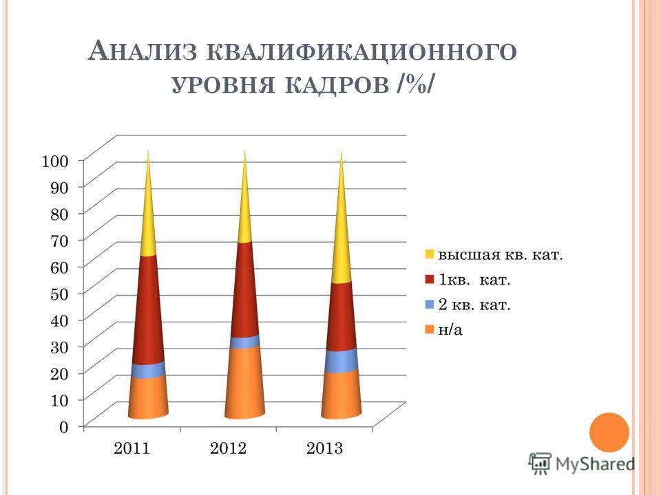 А НАЛИЗ КВАЛИФИКАЦИОННОГО УРОВНЯ КАДРОВ /%/