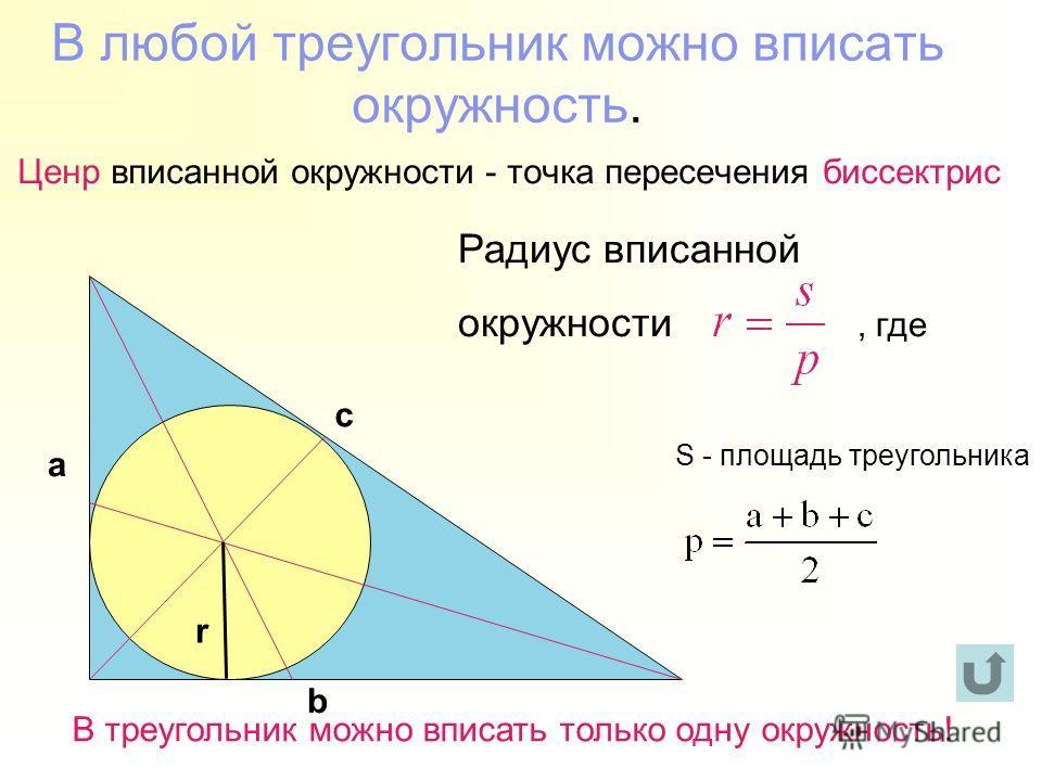 В любой треугольник можно вписать окружность. Ценр вписанной окружности - точка пересечения биссектрис Радиус вписанной окружности, где S - площадь треугольника а b c r В треугольник можно вписать только одну окружность!