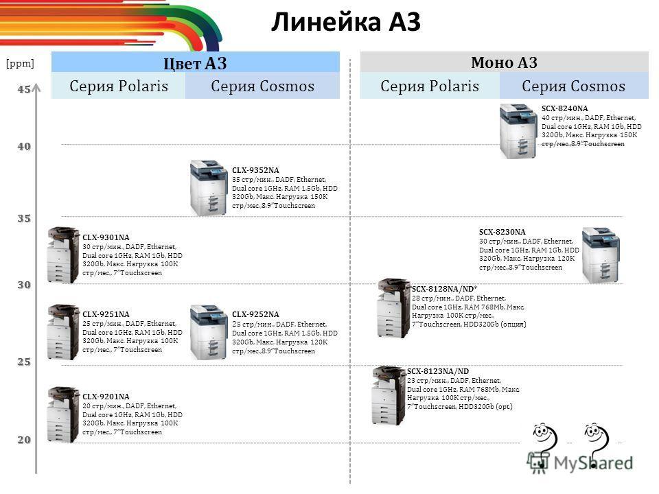 20 25 [ppm] 35 40 45 30 CLX-9201NA 20 стр/мин., DADF, Ethernet, Dual core 1GHz, RAM 1Gb, HDD 320Gb, Макс. Нагрузка 100К стр/мес., 7Touchscreen Моно A3 Цвет A3 CLX-9251NA 25 стр/мин., DADF, Ethernet, Dual core 1GHz, RAM 1Gb, HDD 320Gb, Макс. Нагрузка