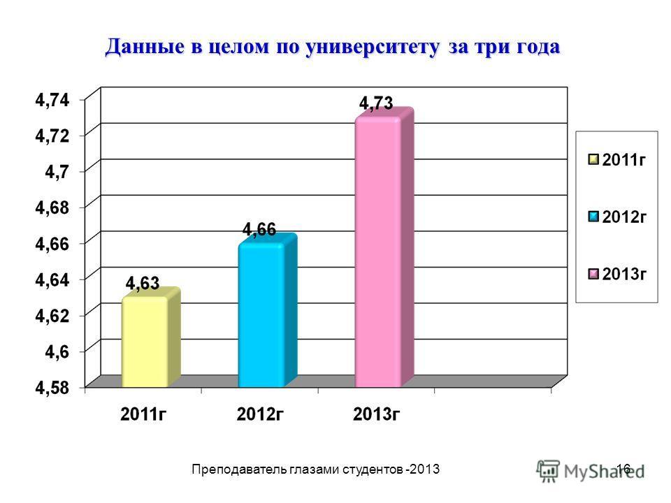 16 Данные в целом по университету за три года Преподаватель глазами студентов -2013