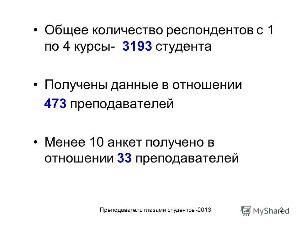 2 Общее количество респондентов с 1 по 4 курсы- 3193 студента Получены данные в отношении 473 преподавателей Менее 10 анкет получено в отношении 33 преподавателей Преподаватель глазами студентов -2013