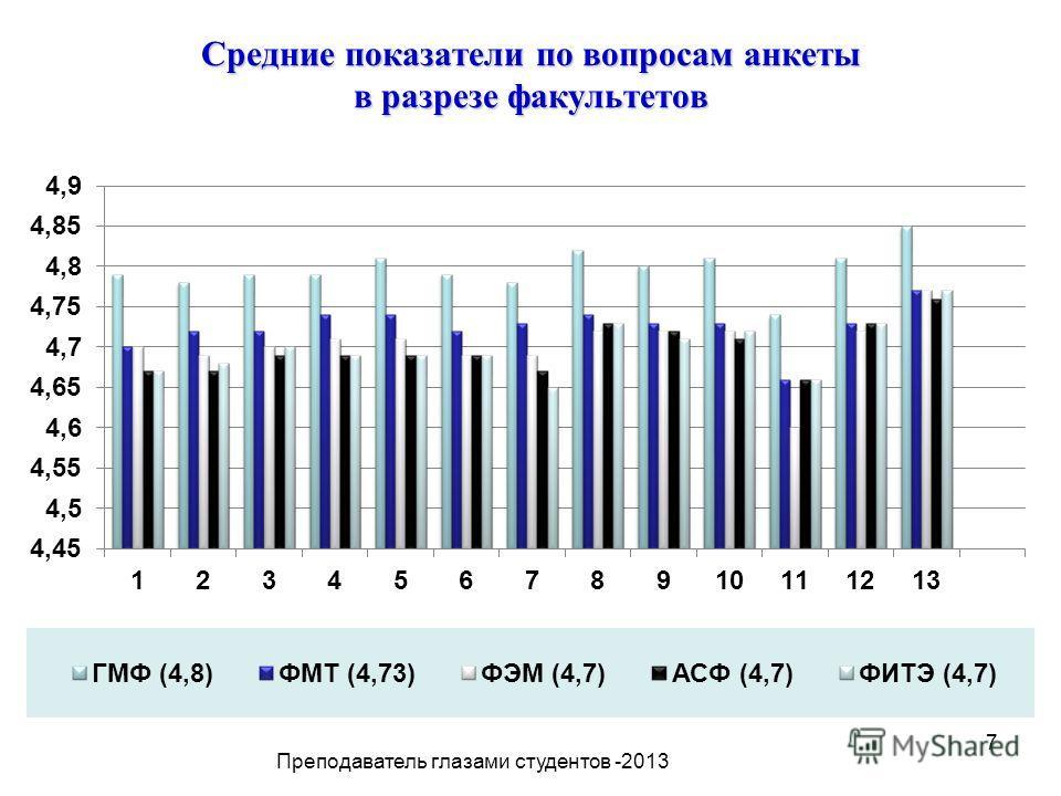 7 Средние показатели по вопросам анкеты в разрезе факультетов Преподаватель глазами студентов -2013