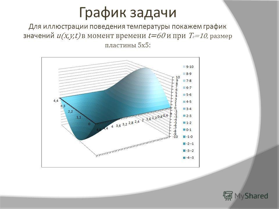 График задачи Для иллюстрации поведения температуры покажем график значений u(x,y,t) в момент времени t=60 и при T 0 =10, размер пластины 5х5 :