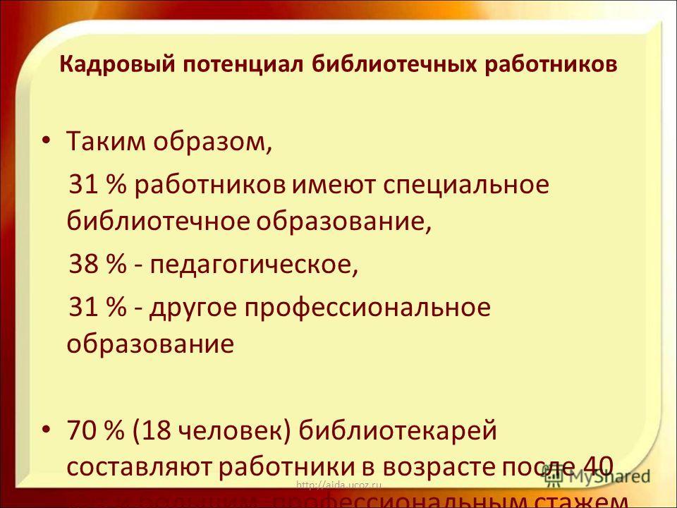 http://aida.ucoz.ru Кадровый потенциал библиотечных работников Таким образом, 31 % работников имеют специальное библиотечное образование, 38 % - педагогическое, 31 % - другое профессиональное образование 70 % (18 человек) библиотекарей составляют раб