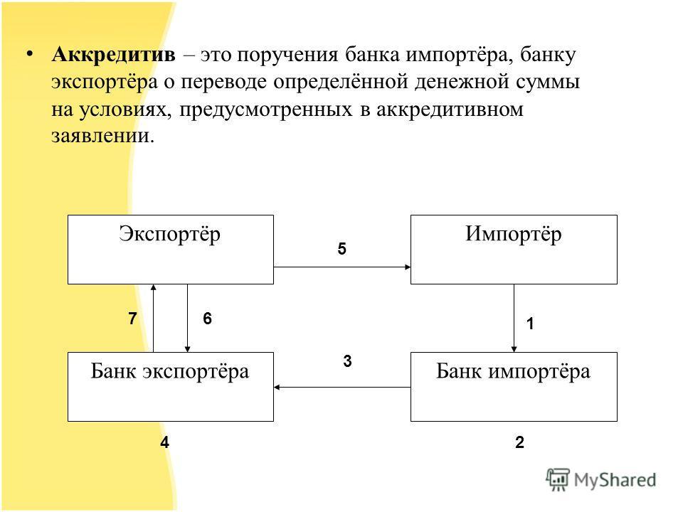 Аккредитив – это поручения банка импортёра, банку экспортёра о переводе определённой денежной суммы на условиях, предусмотренных в аккредитивном заявлении. Экспортёр Банк импортёраБанк экспортёра Импортёр 3 24 67 1 5