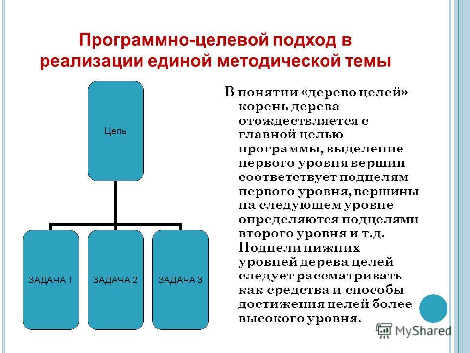 Программно-целевой подход в реализации единой методической темы В понятии «дерево целей» корень дерева отождествляется с главной целью программы, выделение первого уровня вершин соответствует подцелям первого уровня, вершины на следующем уровне опред