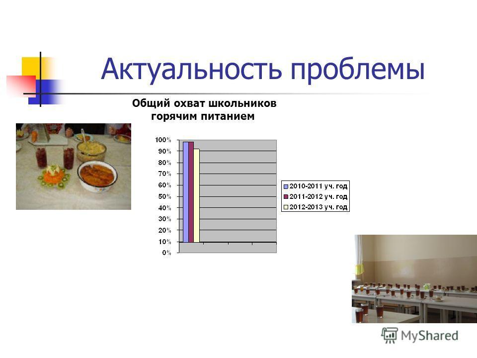 Актуальность проблемы Общий охват школьников горячим питанием