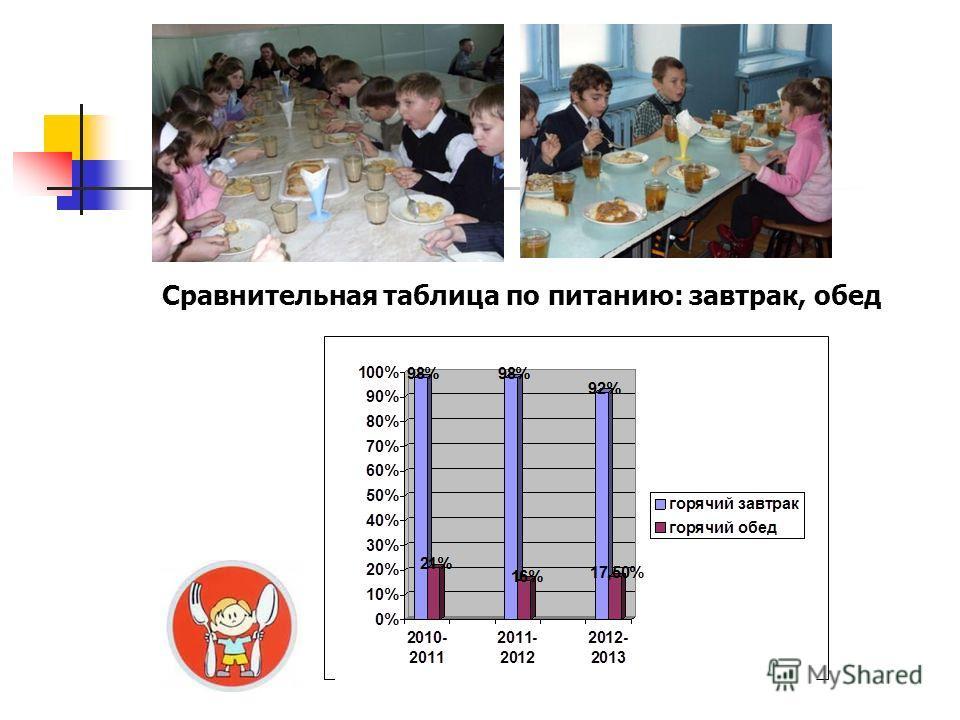 Сравнительная таблица по питанию: завтрак, обед