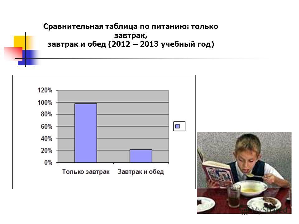 Сравнительная таблица по питанию: только завтрак, завтрак и обед (2012 – 2013 учебный год)