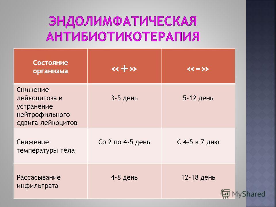 Состояние организма «+»«-» Снижение лейкоцитоза и устранение нейтрофильного сдвига лейкоцитов 3-5 день5-12 день Снижение температуры тела Со 2 по 4-5 деньС 4-5 к 7 дню Рассасывание инфильтрата 4-8 день12-18 день
