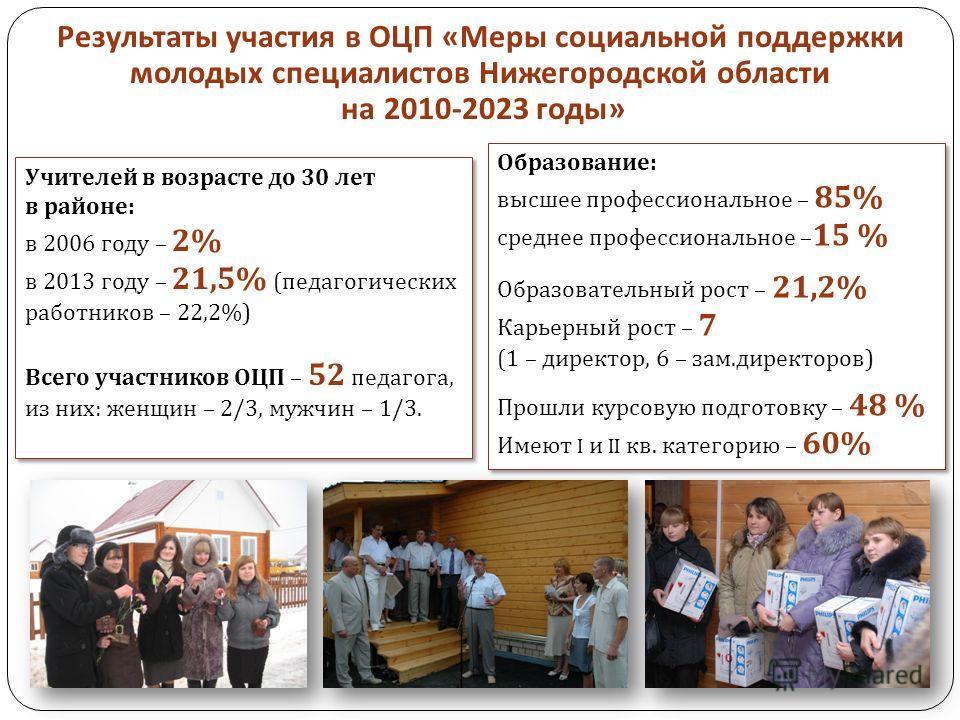 Результаты участия в ОЦП « Меры социальной поддержки молодых специалистов Нижегородской области на 2010-2023 годы » Учителей в возрасте до 30 лет в районе : в 2006 году – 2% в 2013 году – 21,5% ( педагогических работников – 22,2%) Всего участников ОЦ